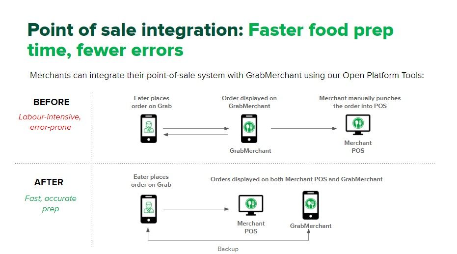 GrabFood: Point of Sale Integration for Merchant-Partners