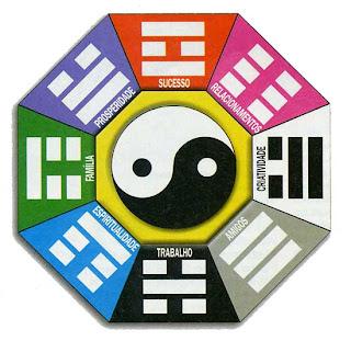 Feng Shui para Criatividade