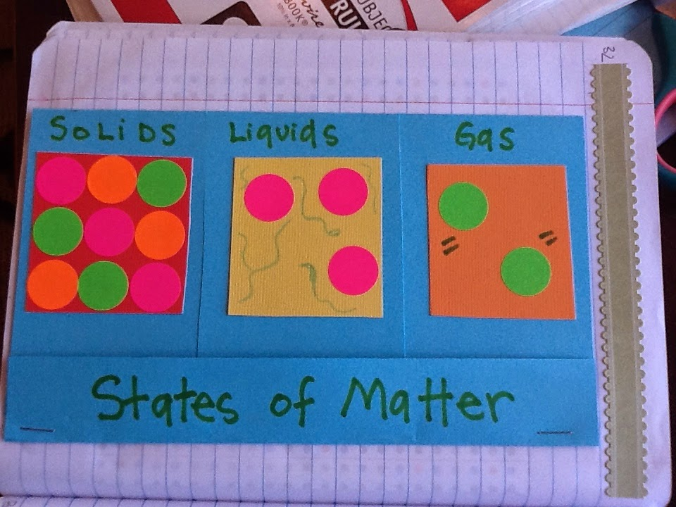 Teaching Science With Lynda: Best Folds for Interactive Notebooks