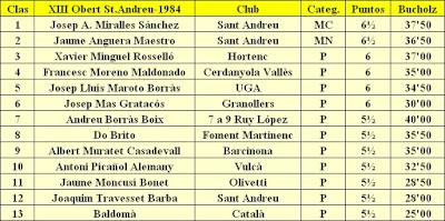 Clasificación del XIII Torneig Obert Festa Major de Sant Andreu de Palomar 1984