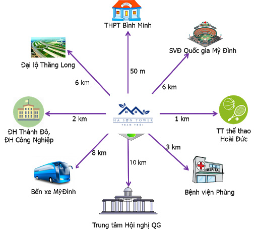 Liên kết vùng của Dự án Hà Sơn Tower