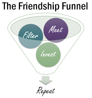 Friendship Funnel - How to Make New Friends as an Adult
