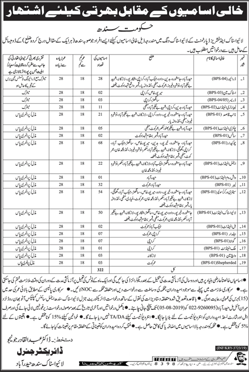 Livestock And Fisheries Department Jobs 2019 July Govt Of Sindh