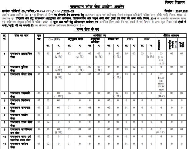 RPSC RAS/ RTS Recruitment 2021: Rajasthan 988 RAS/RTS posts online form latest news