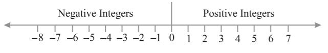 Representation of integers on a number line