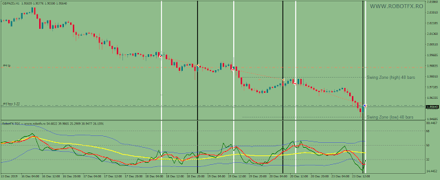 In this chart, the EA does not use the trend detector or the confirmation and it is set to open and close trades when the TDI green line crosses the volatility (blue) bands. For a better visual, the entries have been also marked with the white vertical lines, while the exits are black. Trading this signal (green/blue cross) may allow the trades to capture the big moves in the market. When the TDI's green moving average falls back, crossing from above the higher volatility band, the EA places a short order. When the green line crosses the lower volatility band from down to up, the EA places a long order. In this example, the first two trades are closed by the trailing stop, while the third is closed by the 'Close trade/s at opposite signal' - and after closing it, the EA places the next order which this time is a buy.