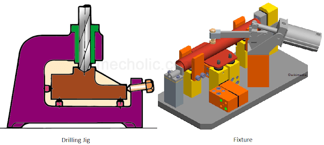 Drilling jig, fixture, drawing colour