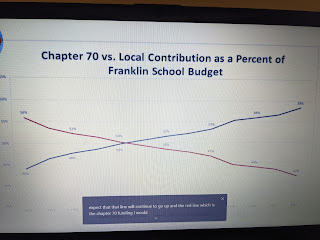 a slide captured from the school budget presentation depicts local contribution to budget over time