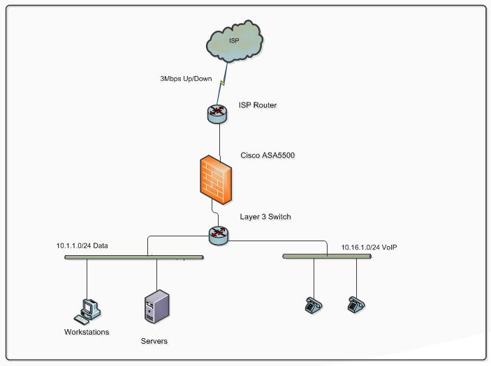 NeTribe: Cisco ASA QoS For VoIP