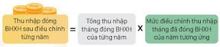 Thu nhap dong BHXH