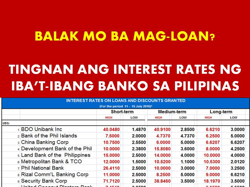 Comparison of Interest Rates On Loans From Different Banks In Philippines
