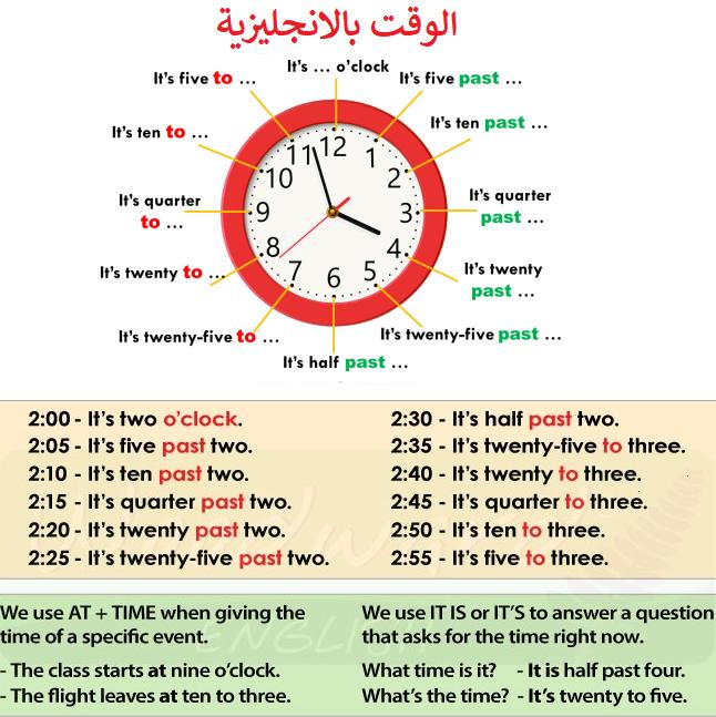 الحديث عن الوقت والساعة بالانجليزية :كيف تقراء الساعة بسهولة