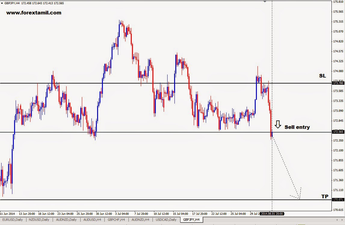 Fx Trading Account, Trade Forex India,Forex Market Trading,Forex Trading India, Trade Forex