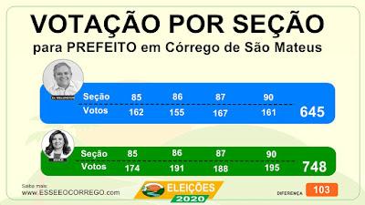 Votação para prefeito em Córrego de São Mateus