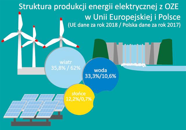 Warunki do korzystania ze źródeł energii odnawialnej