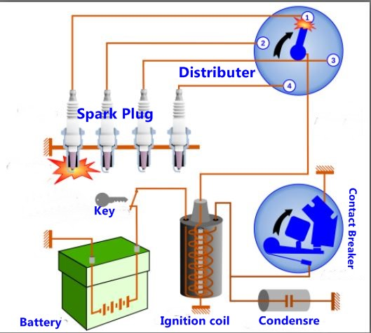 How Car Ignition System Works Techiengineer: Spark Ignition System At Diziabc.com