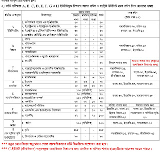 Bangabandhu Sheikh Mujibur Rahman Science and Technology University (BSMRSTU) Admission Mark Distribution 2017-2018