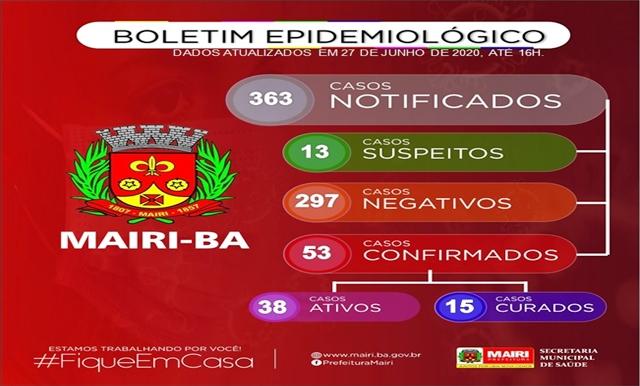 Em 30 dias, Mairi vai de 1 a 53 infectados com a Covid-19