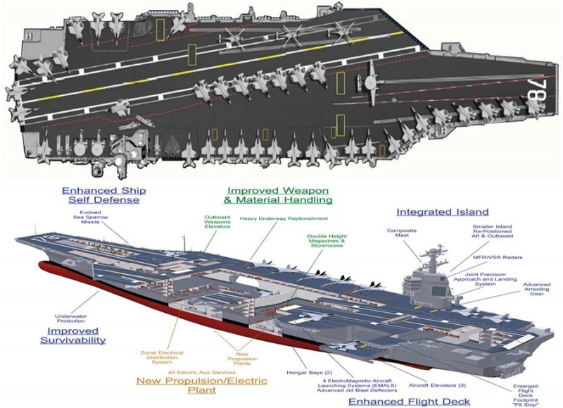 корабель класу Gerald R. Ford