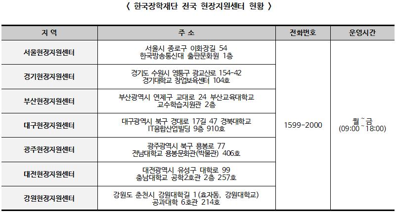 2019학년도 2학기 학자금 대출 신청·접수, 7월 12일(금)부터 시작