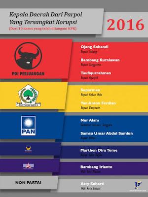 Mau Kader Partai yang Tersangkut Korupsi? Ini Daftarnya.