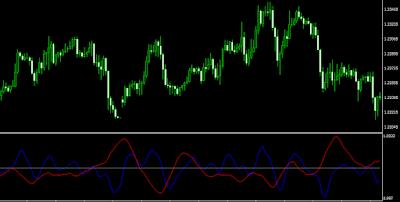 Indicator DIDI Index