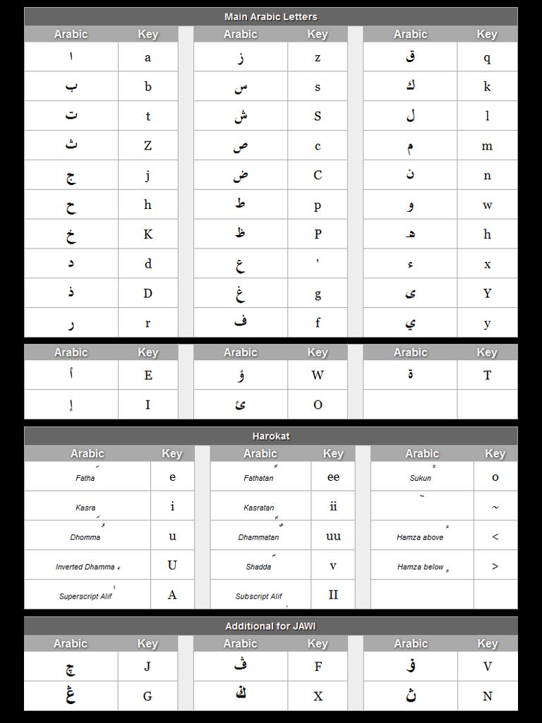 Download Aplikasi Menulis Arab Di Komputer : download, aplikasi, menulis, komputer, TiPS_KoMPuTeR:, Mengetik, Huruf, Dengan, Arabic