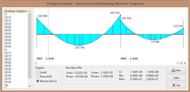 Design Envelope - Shear Force and Bending Moment Dialog Box