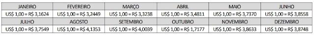 As taxas de câmbio, no ano em questão, foram as seguintes