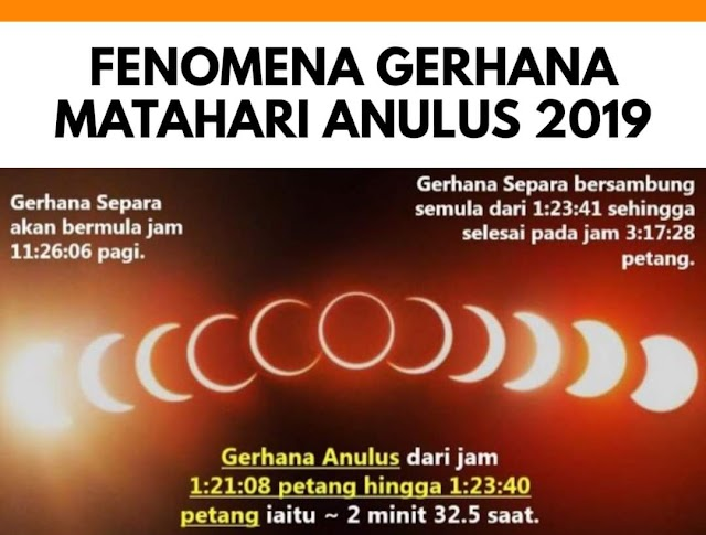 Fenomena Gerhana Matahari Anulus (Cincin) 2019