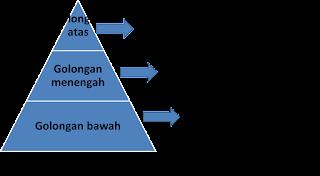 Pengertian Pendidikan dan Stratifikasi Sosial