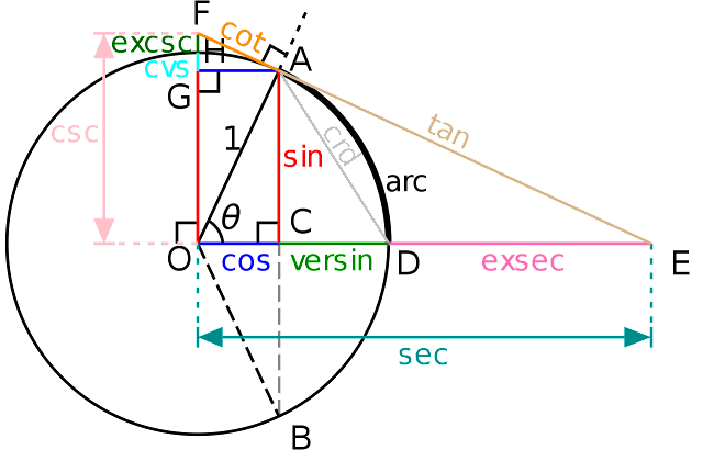 limit of sin(x)/x as x approaches 0 = 1
