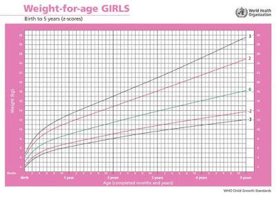 Tabel berat badan bayi perempuan usia 0-5 tahun