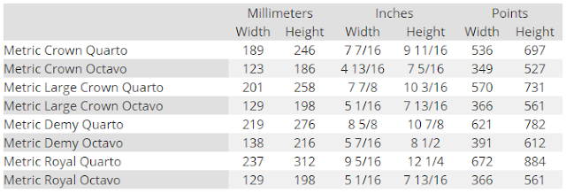Ukuran kertas standar UK Metric