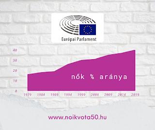 Az Európai Parlament képviselői között 40% a nők aránya #KORM44