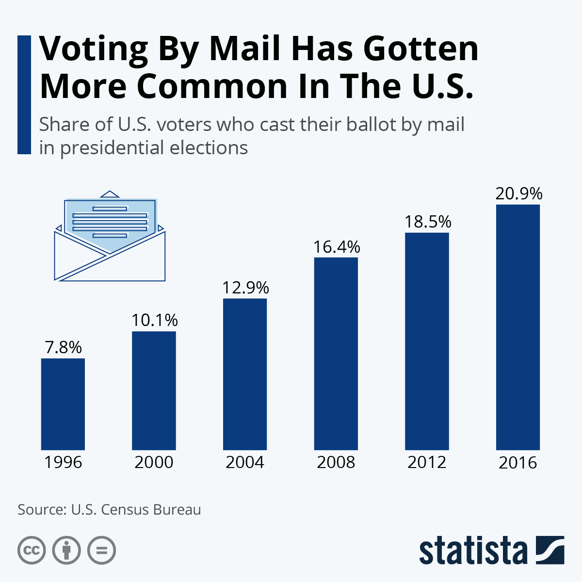 Voting By Mail Has Gotten More Common In The U.S. #Infographic