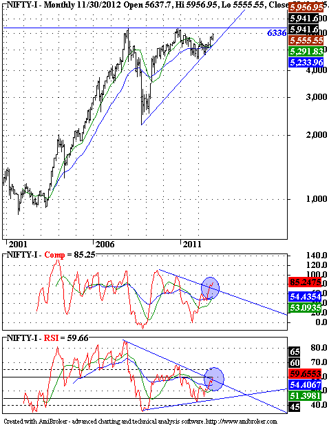 Nifty - Technical Analysis