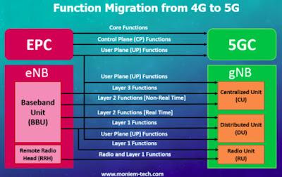 Bagaiaman Proses Migrasi dari 4G ke 5G