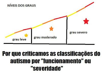 """Descrição da imagem #PraCegoVer: No lado superior, estão a expressão """"Níveis dos graus"""" e um gráfico com uma linha em sentido crescente e três divisões intituladas """"grau leve"""", com uma estrela amarela menor, """"grau moderado"""", com uma estrela laranja de tamanho médio, e """"grau severo"""", com uma estrela vermelha maior. Na metade inferior, está a frase """"Por que criticamos as classificações do autismo por funcionamento ou severidade"""". Fim da descrição."""