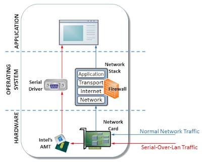 3 AMT SOL component stack - Microsoft scopre metodo usato per rubare dati bypassando il firewall e antivirus