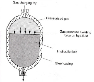 Non-separator type gas loaded Accumulator