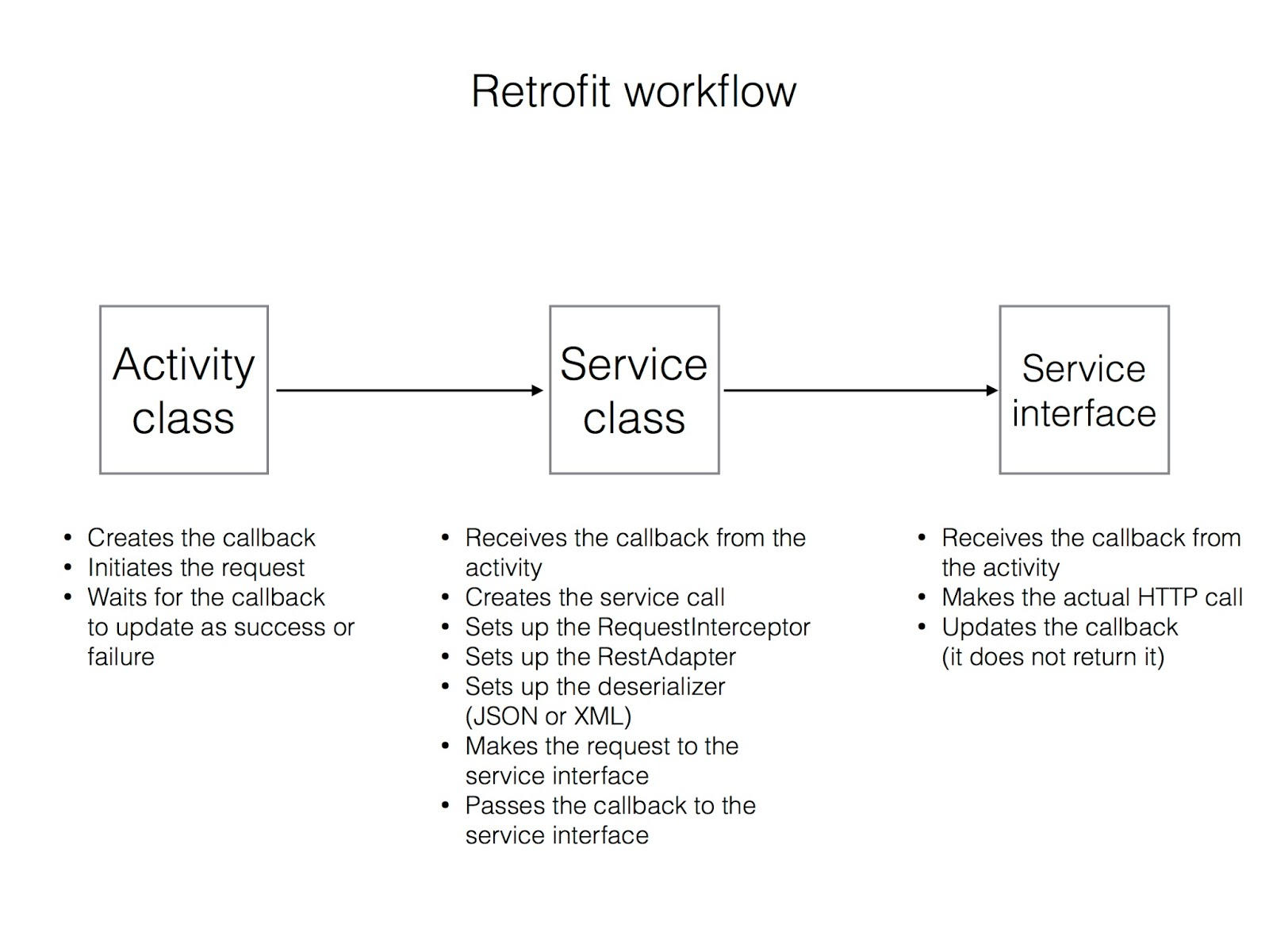 Too many tutorials network calls using retrofit 20 lets remember the retrofit workflow from v1 we want to continue for v2 baditri Gallery