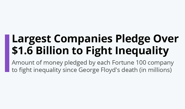 Companies that made the largest donations in the fight against inequality