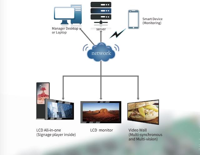 Hệ thống quản lý tập trung cho màn hình quảng cáo D&Q 1