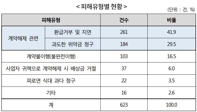 소비자원, 최근 3년 6개월 간 예식장 관련 피해구제 신청 총 623건