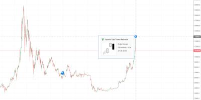 Bitcoin Efsanesi Geri Dönüyor