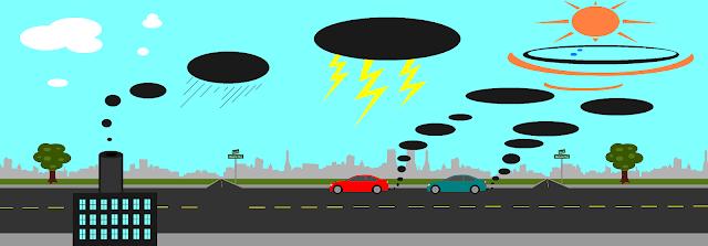 বায়ু দূষণ ,অ্যাসিড বৃষ্টি ,air pollution, acid rain