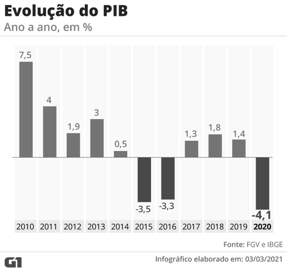 Resultado PBI Brasil 2020