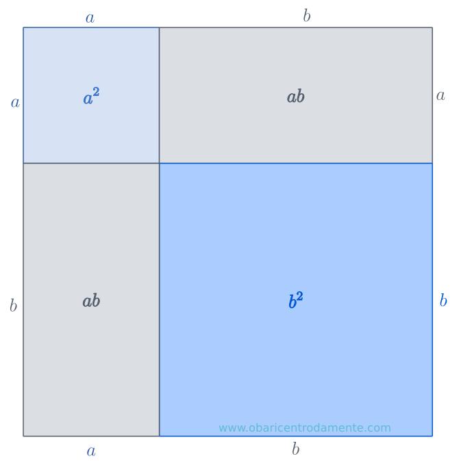 Representação geométrica da expressão (a + b)²