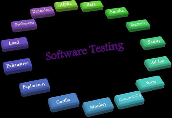 Know About The Software Testing Resumes.